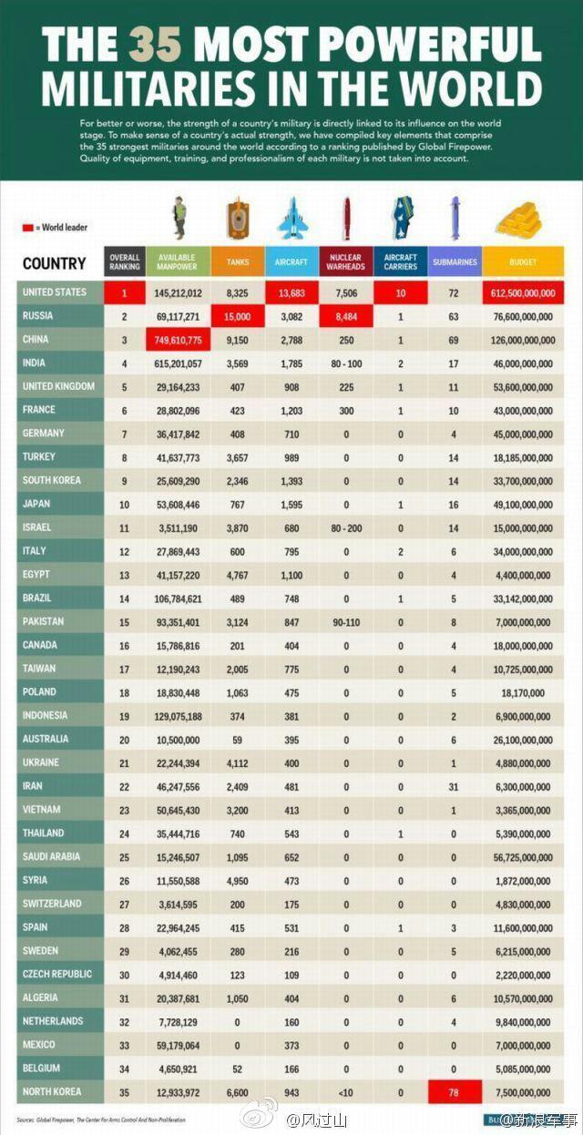 世界35ヶ国軍事力ランキング中国...